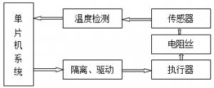 电阻炉温度控制系统
