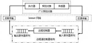 网络控制系统的概念_网络控制系统分析与控制_网络控制系统与应用