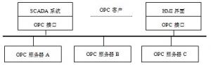 OPC規范的產生與發展