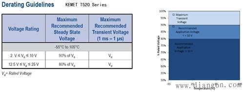 电源电路中电解电容的选型和应用