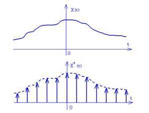 信號轉換中的采樣、量化和編碼