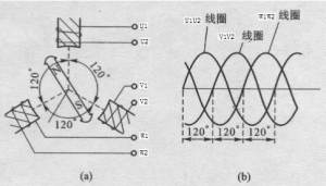 三相交流電的產生