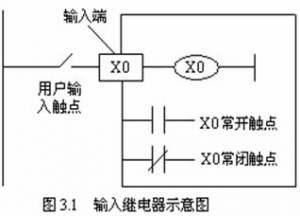 三菱plc输入继电器X和输出继电器Y