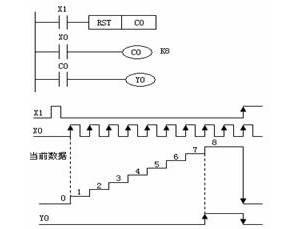 三菱plc计数器C