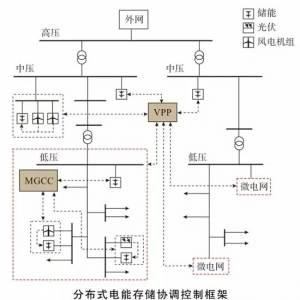 分布式电能存储系统协调控制与优化运行