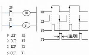 三菱plc取脉冲指令LDP、LDF
