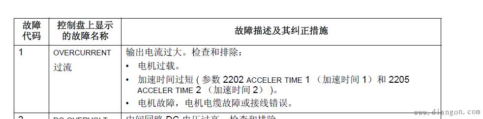 ABB变频器错误代码F0001