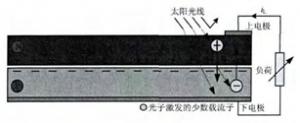 分布式光伏发电系统研究