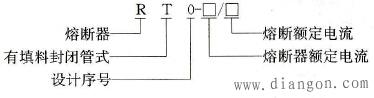 RT0系列有填料封闭管式熔断器的型号及含义