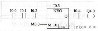 NEG指令应用举例