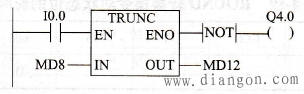 TRUNC转换指令应用举例