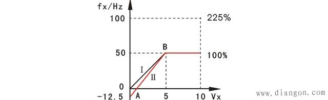 变频器偏置频率及频率增益参数的设定示意图
