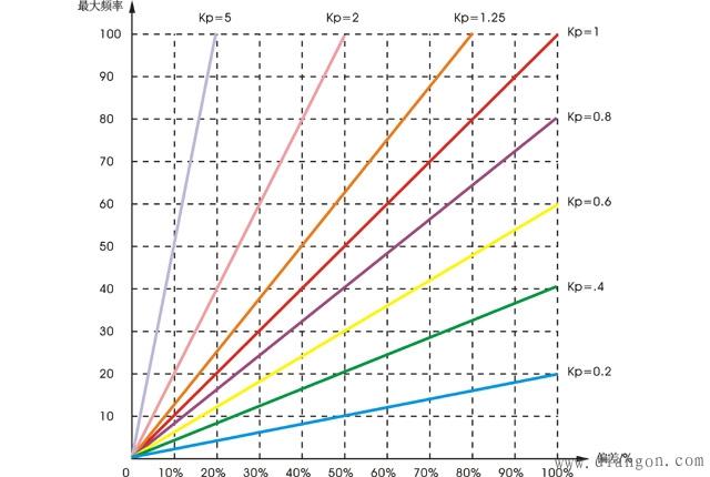 变频器PID反馈量和给定量偏差与输出频率的关系