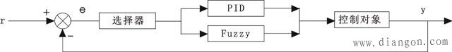 Fuzzy-PID混合控制结构框图