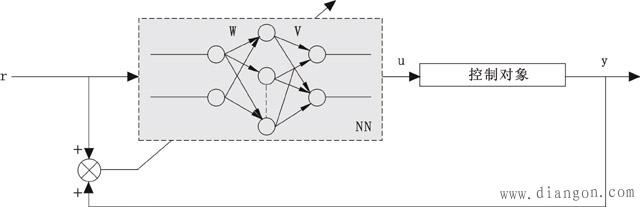 神经网络控制系统的原理框图