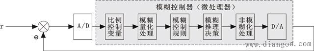 模糊控制算法PID原理框图