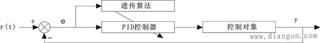 基于遗传算法的自适应PID控制结构图
