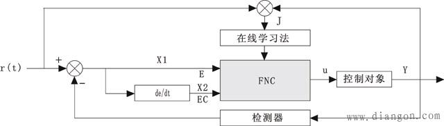 模糊神经网络控制系统结构图