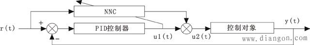神经网络PID控制结构框图