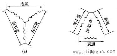 用绝缘电阻表或万用表检测电动机定子绕组断路故障