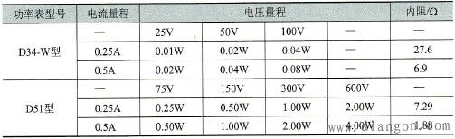 功率表量程、内阻、每格所代表的功率值