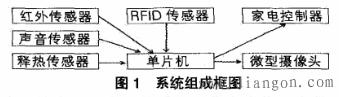 基于RFID的智能家居节能自控系统设计