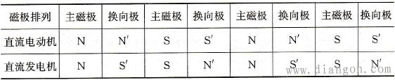 主磁极、换向极的极性排列顺序(顺转向)