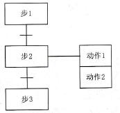 順序功能圖中的幾種元件
