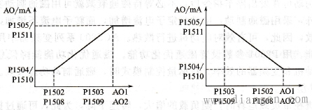 模拟输出和AO信号的关系
