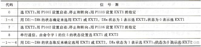 EXT1/EXT2的选择