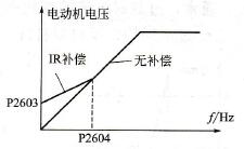 IR补偿时电动机的电压