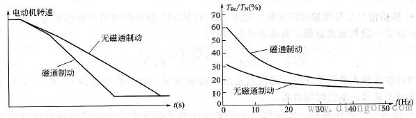 磁通制动时的转速和转矩曲线