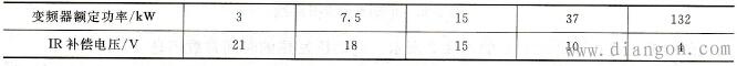 典型IR补偿电压数值
