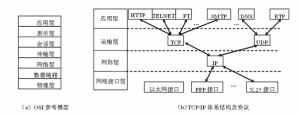 網絡協議與網絡體系結構