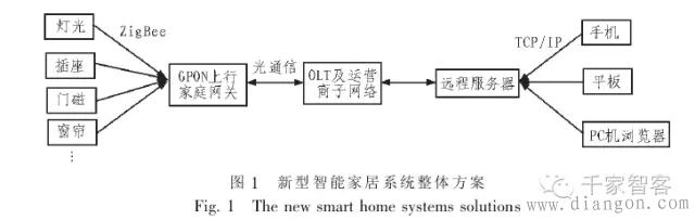 智能家居系统中网关与服务器如何连接?