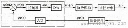 PLC模拟量闭环控制系统框图