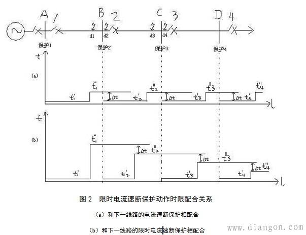 限时电流速断保护动作时限配合关系图