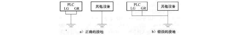 PLC正确接地方法