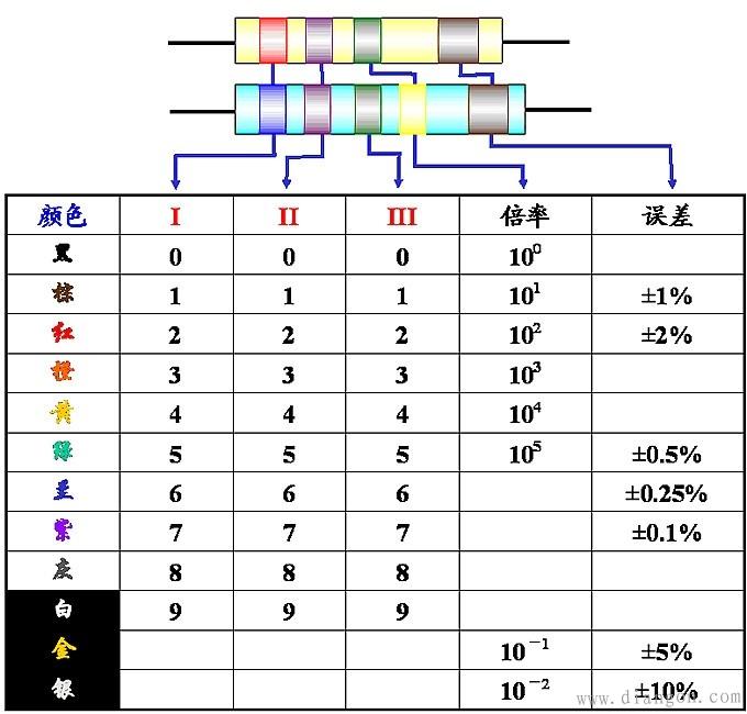 色环电阻和贴片电阻的读数方法介绍
