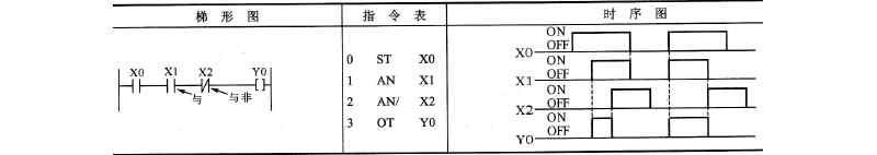PLC的与和与非指令AN、AN/