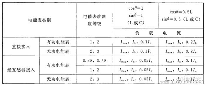 不平衡负载时三相电能表分组检定时应调定的负载点