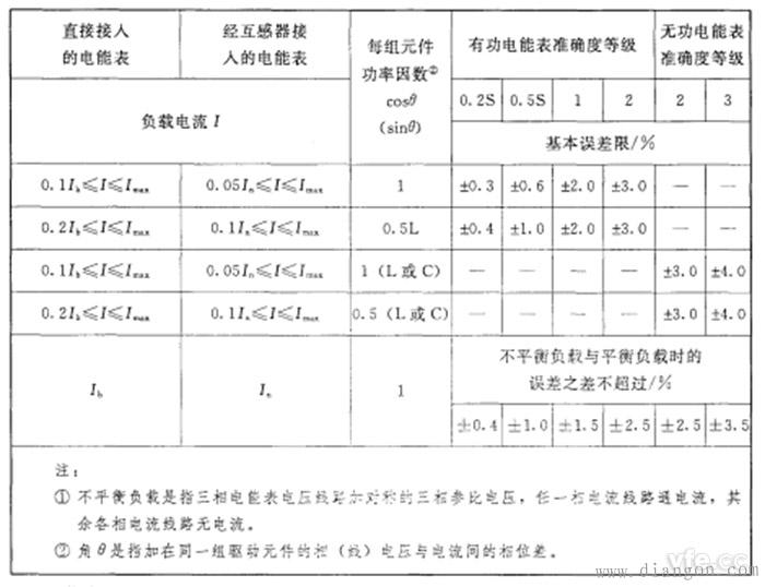 不平衡负载时三相电能表的基本误差限值