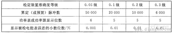 算定(或预置)脉冲数、功率表或功率源显示位数和显示被检电能表误差的小数位数