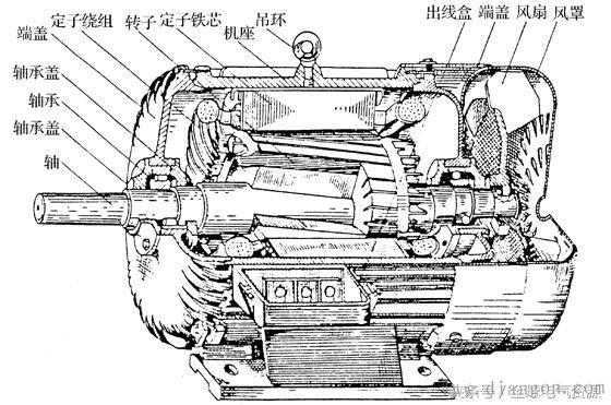 工控知识堂|异步电动机的工作原理与结构
