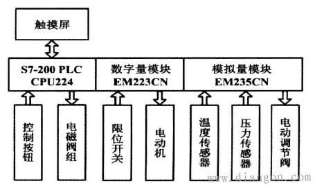 图1 控制系统组成框图