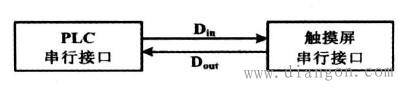 图2 数据交换过程示意图