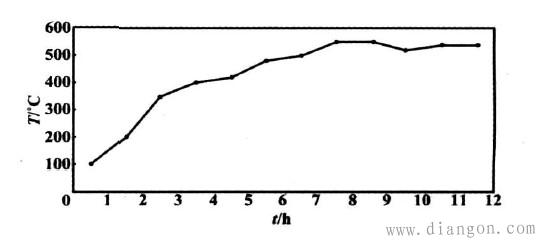 图3 实时温度曲线
