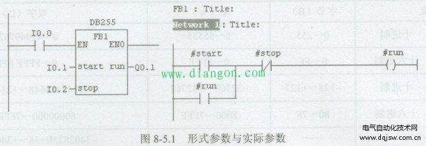 西门子PLC的数据类型