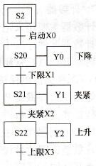 状态继电器 (s)的作用
