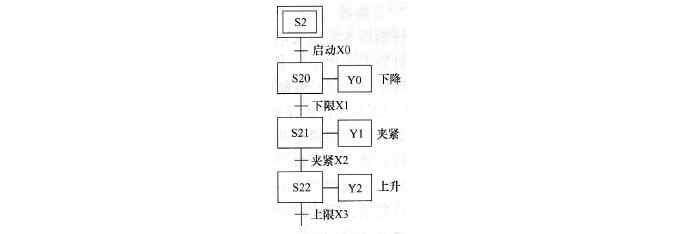 三菱plc状态继电器s详解